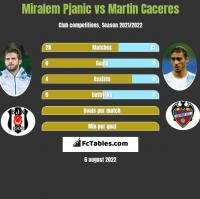 Miralem Pjanic vs Martin Caceres h2h player stats