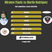 Miralem Pjanic vs Martin Rodriguez h2h player stats