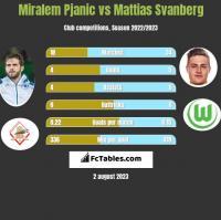 Miralem Pjanic vs Mattias Svanberg h2h player stats