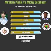 Miralem Pjanic vs Michy Batshuayi h2h player stats