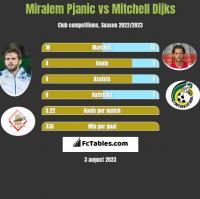 Miralem Pjanic vs Mitchell Dijks h2h player stats