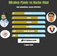 Miralem Pjanic vs Nacho Vidal h2h player stats