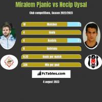 Miralem Pjanic vs Necip Uysal h2h player stats