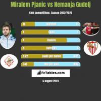 Miralem Pjanić vs Nemanja Gudelj h2h player stats