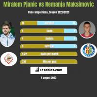 Miralem Pjanic vs Nemanja Maksimovic h2h player stats