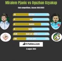 Miralem Pjanic vs Oguzhan Ozyakup h2h player stats