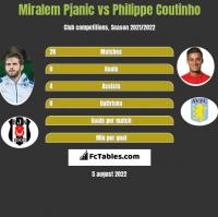 Miralem Pjanic vs Philippe Coutinho h2h player stats