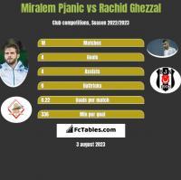 Miralem Pjanic vs Rachid Ghezzal h2h player stats