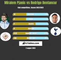 Miralem Pjanic vs Rodrigo Bentancur h2h player stats