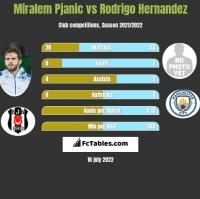 Miralem Pjanic vs Rodrigo Hernandez h2h player stats