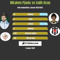 Miralem Pjanic vs Salih Ucan h2h player stats