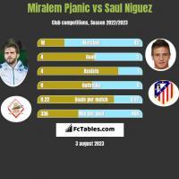 Miralem Pjanic vs Saul Niguez h2h player stats