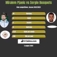 Miralem Pjanic vs Sergio Busquets h2h player stats