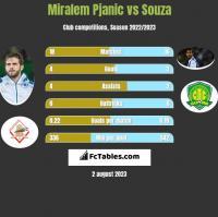 Miralem Pjanic vs Souza h2h player stats
