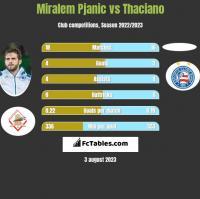 Miralem Pjanic vs Thaciano h2h player stats
