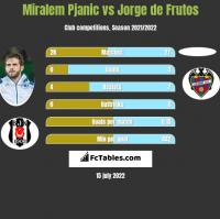 Miralem Pjanic vs Jorge de Frutos h2h player stats