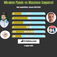 Miralem Pjanic vs Maxence Caqueret h2h player stats