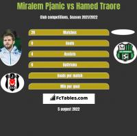 Miralem Pjanic vs Hamed Traore h2h player stats