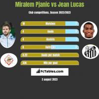 Miralem Pjanic vs Jean Lucas h2h player stats