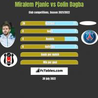 Miralem Pjanić vs Colin Dagba h2h player stats