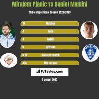 Miralem Pjanic vs Daniel Maldini h2h player stats