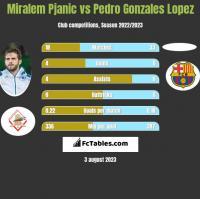 Miralem Pjanic vs Pedro Gonzales Lopez h2h player stats