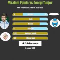 Miralem Pjanic vs Georgi Tunjov h2h player stats