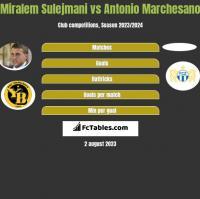Miralem Sulejmani vs Antonio Marchesano h2h player stats