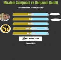 Miralem Sulejmani vs Benjamin Kololli h2h player stats