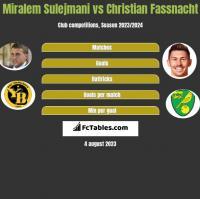 Miralem Sulejmani vs Christian Fassnacht h2h player stats