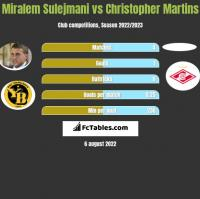 Miralem Sulejmani vs Christopher Martins h2h player stats