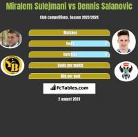 Miralem Sulejmani vs Dennis Salanovic h2h player stats