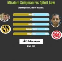 Miralem Sulejmani vs Djibril Sow h2h player stats