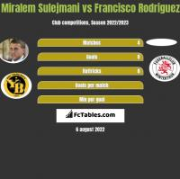 Miralem Sulejmani vs Francisco Rodriguez h2h player stats