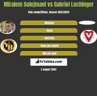 Miralem Sulejmani vs Gabriel Luchinger h2h player stats