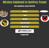 Miralem Sulejmani vs Geoffrey Treand h2h player stats