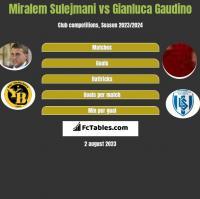 Miralem Sulejmani vs Gianluca Gaudino h2h player stats