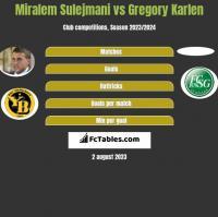 Miralem Sulejmani vs Gregory Karlen h2h player stats