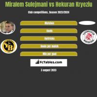 Miralem Sulejmani vs Hekuran Kryeziu h2h player stats