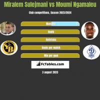 Miralem Sulejmani vs Moumi Ngamaleu h2h player stats