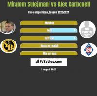 Miralem Sulejmani vs Alex Carbonell h2h player stats