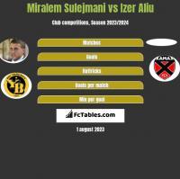 Miralem Sulejmani vs Izer Aliu h2h player stats