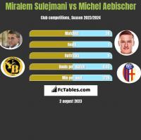 Miralem Sulejmani vs Michel Aebischer h2h player stats