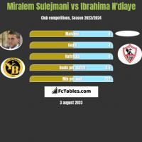Miralem Sulejmani vs Ibrahima N'diaye h2h player stats