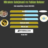 Miralem Sulejmani vs Fabian Rohner h2h player stats