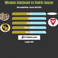 Miralem Sulejmani vs Cedric Gasser h2h player stats