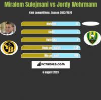 Miralem Sulejmani vs Jordy Wehrmann h2h player stats