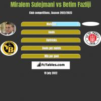Miralem Sulejmani vs Betim Fazliji h2h player stats