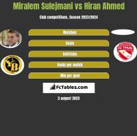 Miralem Sulejmani vs Hiran Ahmed h2h player stats
