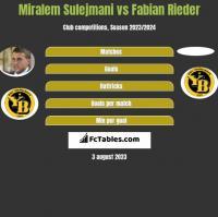 Miralem Sulejmani vs Fabian Rieder h2h player stats